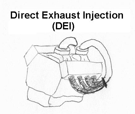 DEI - Direct Exhaust Injection Dei